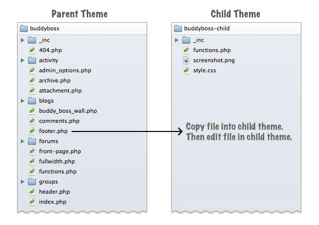 child-themes by buddyboss.com, at blogsitestudio.com
