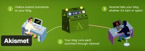 akismet, My Top 10 Favorite WordPress Plugins
