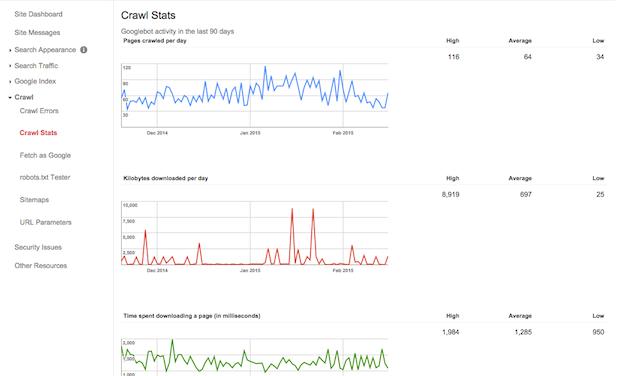 webmaster tools crawl stats