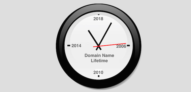 It's 2016: Do You Know When Your Domain Name Expires?