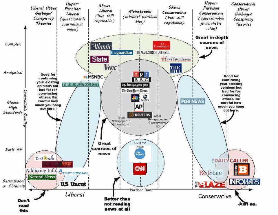 fake news chart