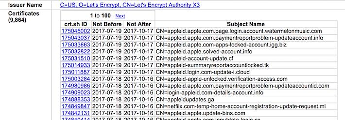 Let's encrypt certificates